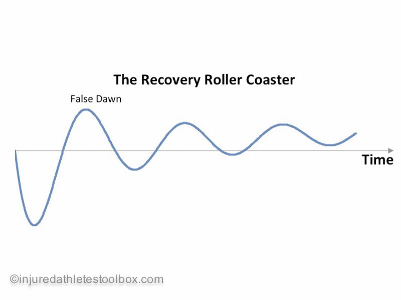 Injury roller coaster